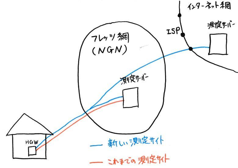 フレッツ網区間とインターネット区間のイラスト